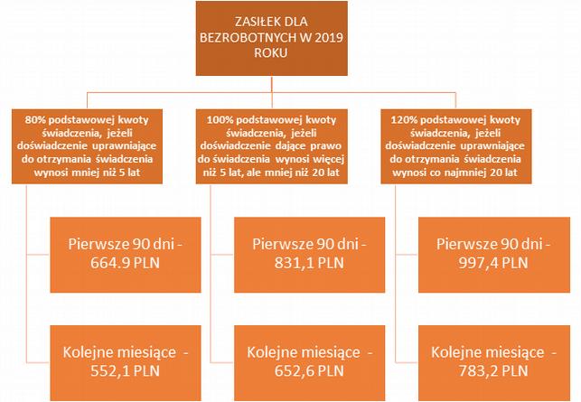 Bezrobocie w Polsce w 2019 roku: jak wygląda sytuacja na rynku pracy?